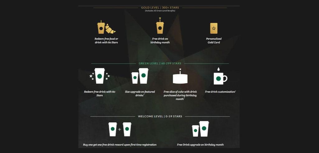 The Starbucks Reward Program in Singapore